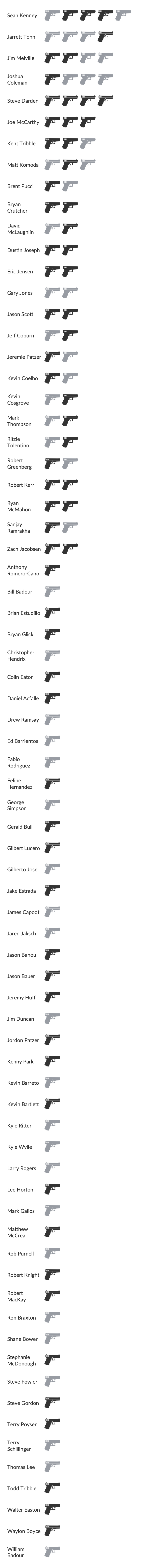 An infographic of Vallejo police officers who have been in shootings since 2000
